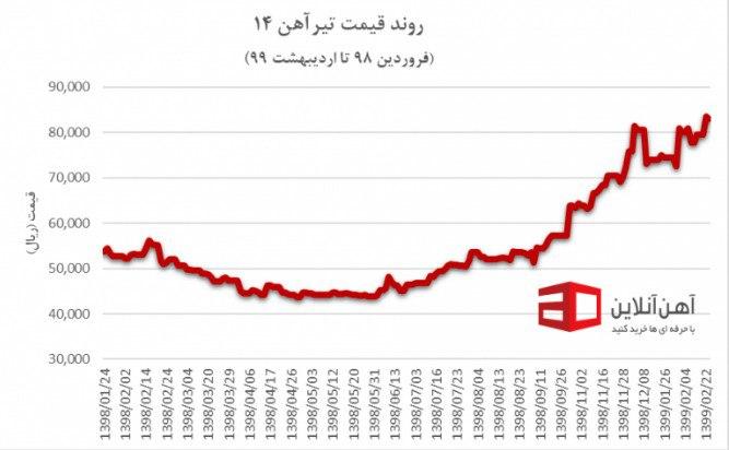 روند قیمت تیرآهن 14 در یک سال گذشته